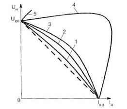 принципиальная схема синхронного генератора